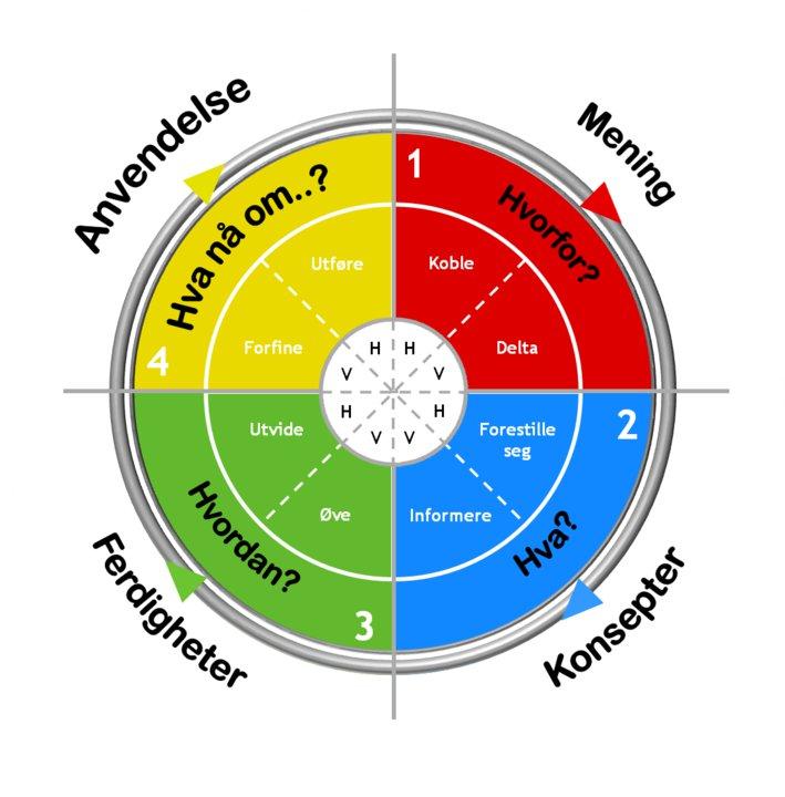 4MAT læringsmodell_New Attitude