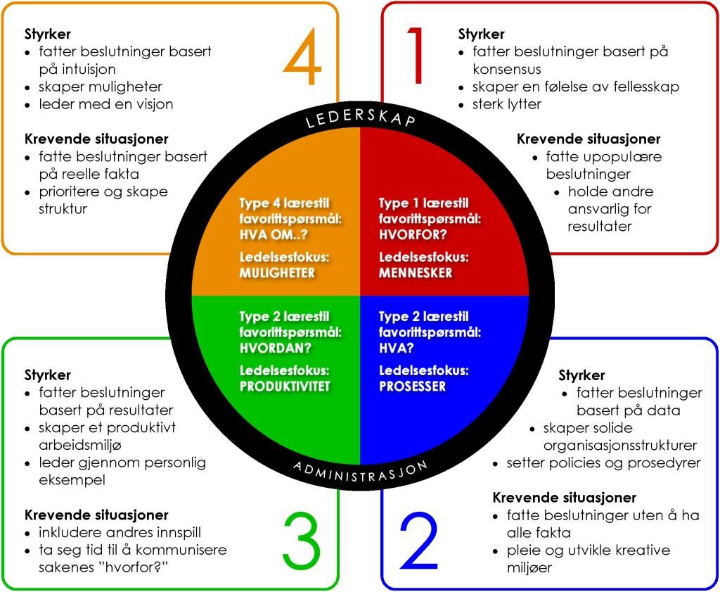 4MAT_Læring og ledelse_New Attitude